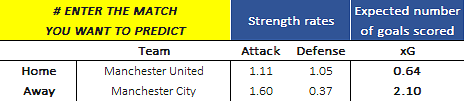 Expected goals for Manchester United versus Manchester City