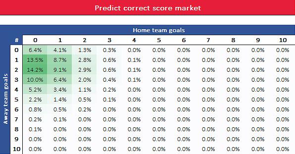 Correct score market prediction in football
