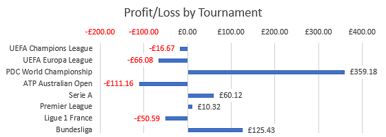 Risk free betting and profiting from statistics online mma betting