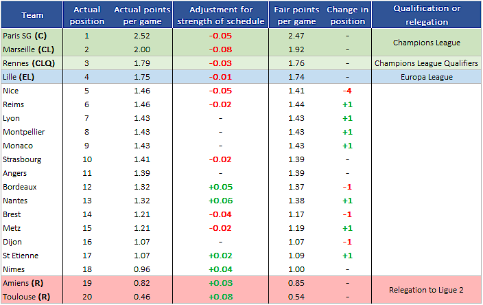 Ligue 1 league table based on Massey ratings