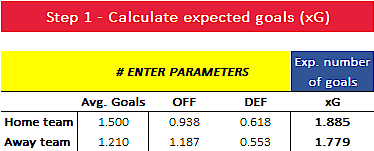 Expected goals for Liverpool versus Manchester City